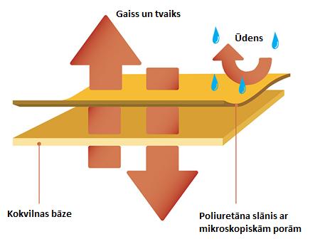 modelu sedeklu parvalki